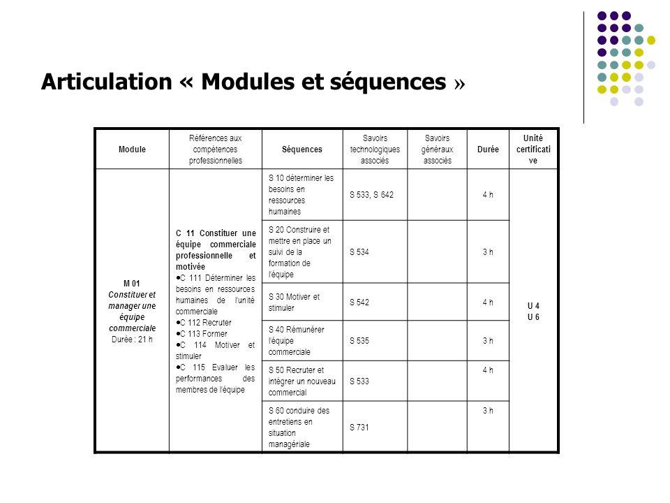 Articulation « Modules et séquences » Module Références aux compétences professionnelles Séquences Savoirs technologiques associés Savoirs généraux as