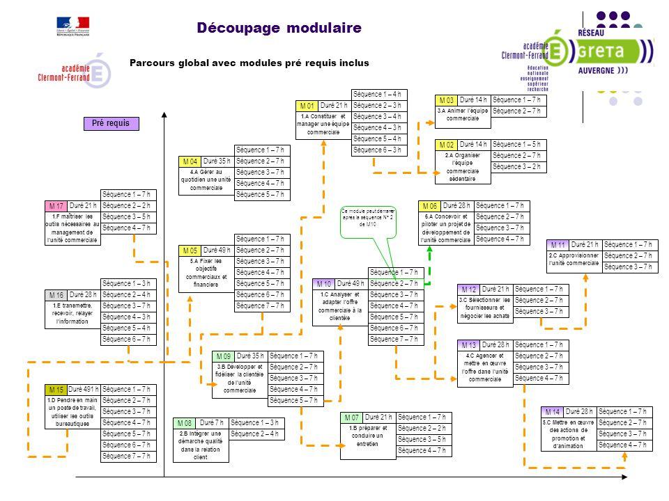 Découpage modulaire Pré requis Ce module peut démarrer après la séquence N° 2 de M10 Séquence 1 – 4 h Séquence 2 – 3 h Séquence 3 – 4 h Séquence 4 – 3
