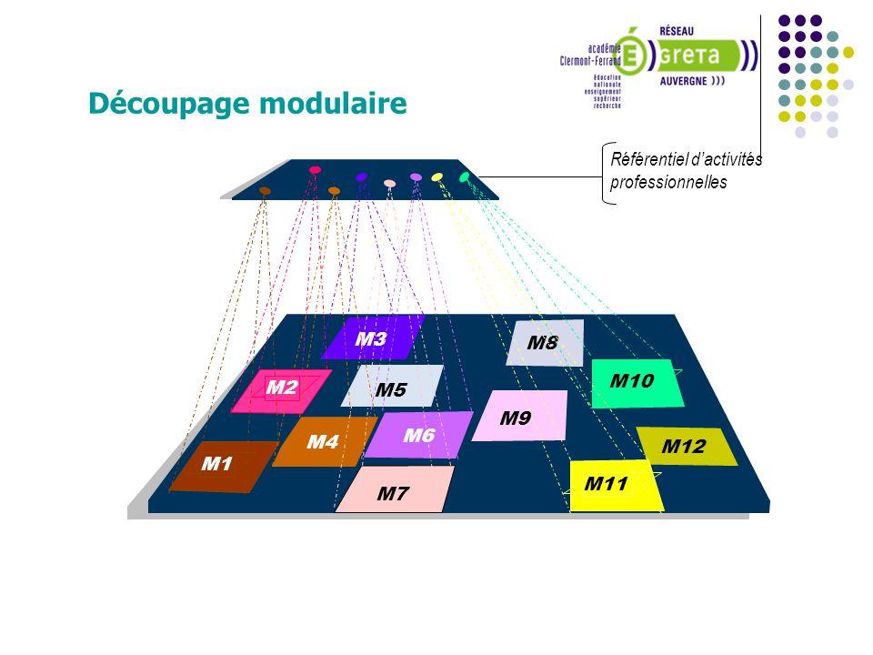 Référentiel dactivités professionnelles M8 M9 M5 M12 M3 M2 M10 M6 M11 M1 M4 M7 Découpage modulaire