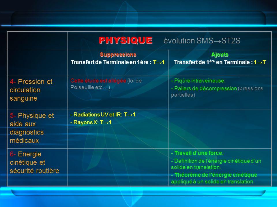 PHYSIQUE PHYSIQUE évolution SMSST2S Suppressions Transfert de Terminale en 1ère : T1Ajouts Transfert de 1 ère en Terminale : 1T 4- Pression et circula