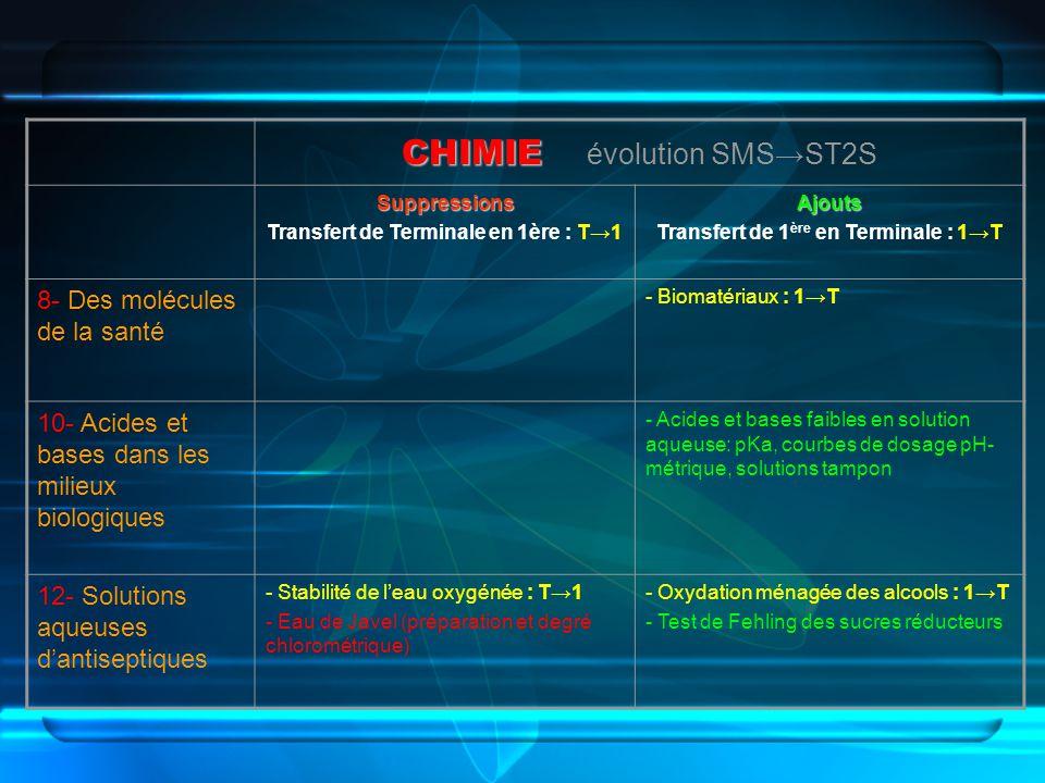 CHIMIE CHIMIE évolution SMSST2S Suppressions Transfert de Terminale en 1ère : T1Ajouts Transfert de 1 ère en Terminale : 1T 8- Des molécules de la san