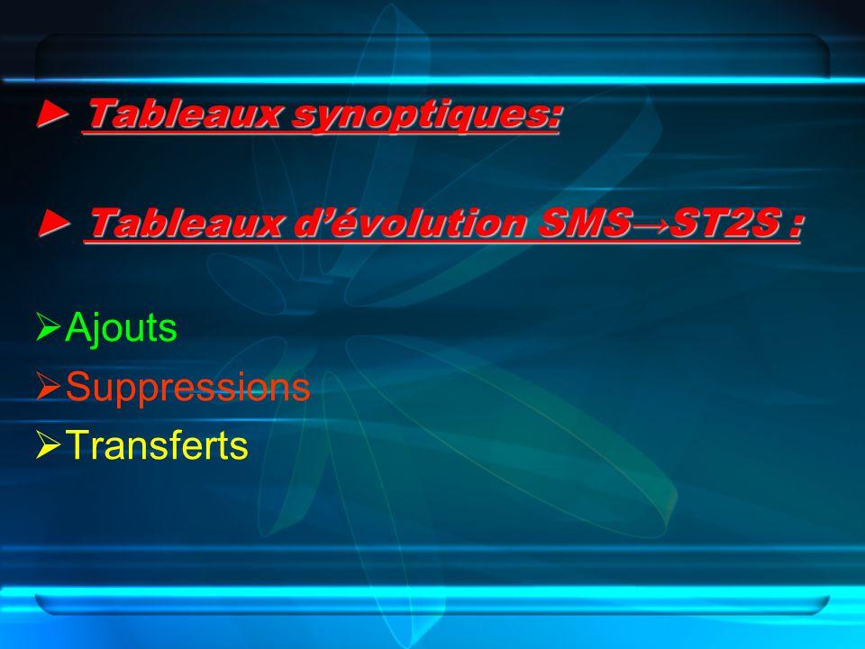 Tableaux synoptiques: Tableaux synoptiques: Tableaux dévolution SMSST2S : Tableaux dévolution SMSST2S : Ajouts Suppressions Transferts