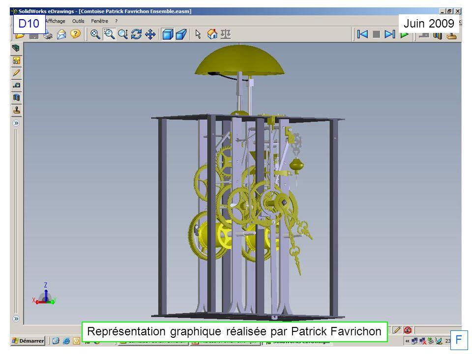 Représentation graphique réalisée par Patrick Favrichon Juin 2009 D10 F