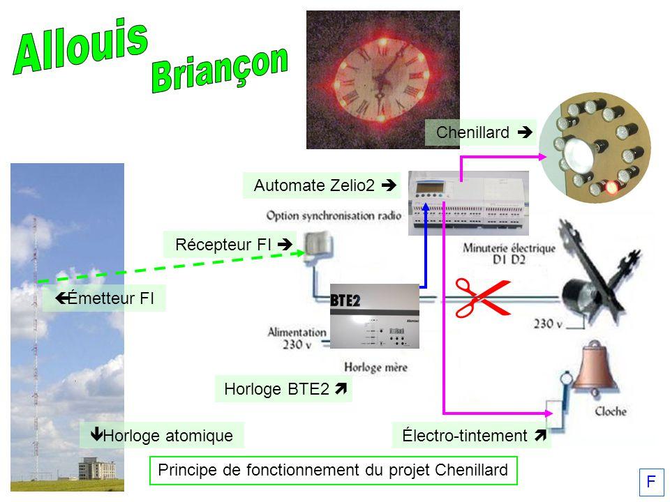 F Électro-tintement Horloge BTE2 Récepteur FI Principe de fonctionnement du projet Chenillard Automate Zelio2 Émetteur FI Horloge atomique Chenillard