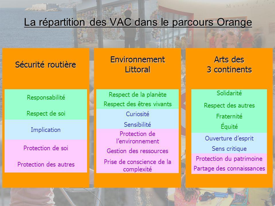 La répartition des VAC dans le parcours Orange Sécurité routière Responsabilité Respect de soi EnvironnementLittoral Curiosité Sensibilité Arts des 3