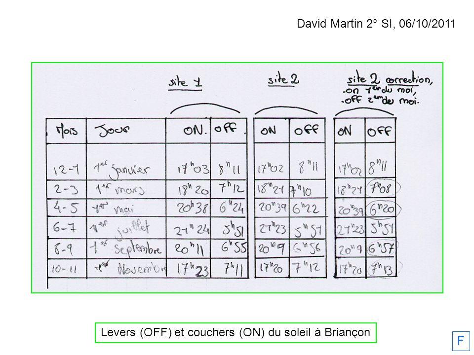 Mathieu Drouot BTS2, 18/01/2012 F