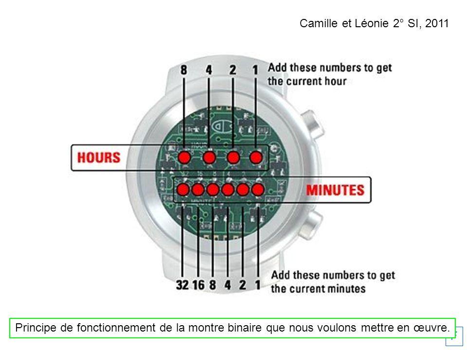 F Camille et Léonie 2° SI, 2011 Principe de fonctionnement de la montre binaire que nous voulons mettre en œuvre.