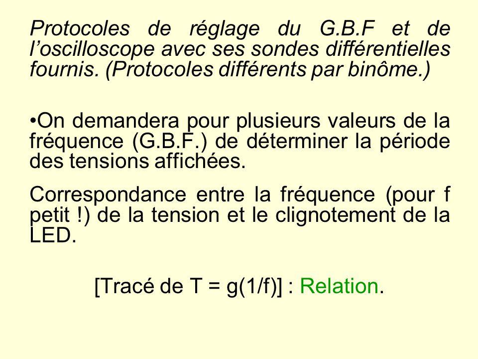 Protocoles de réglage du G.B.F et de loscilloscope avec ses sondes différentielles fournis.