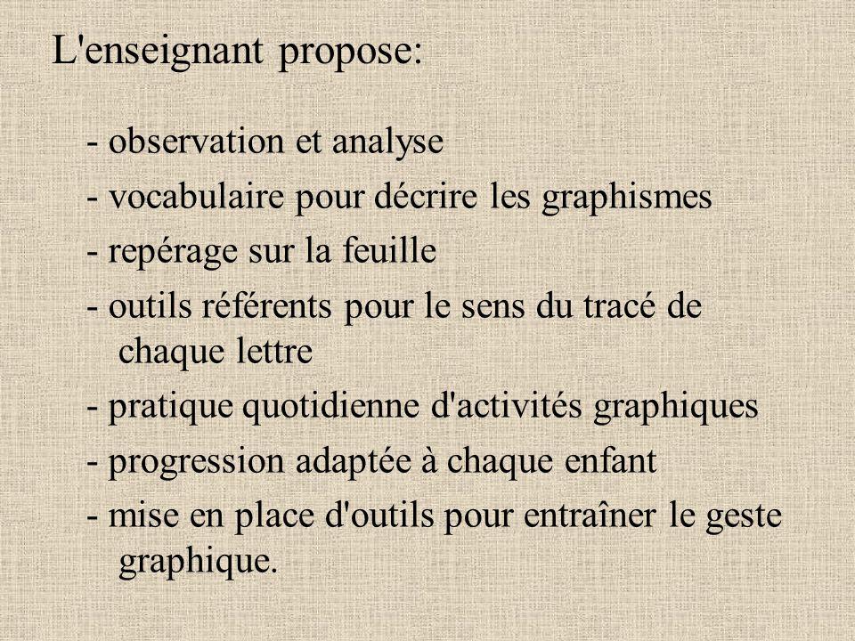 L'enseignant propose: - observation et analyse - vocabulaire pour décrire les graphismes - repérage sur la feuille - outils référents pour le sens du