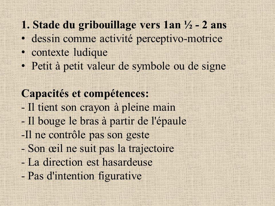 1. Stade du gribouillage vers 1an ½ - 2 ans dessin comme activité perceptivo-motrice contexte ludique Petit à petit valeur de symbole ou de signe Capa