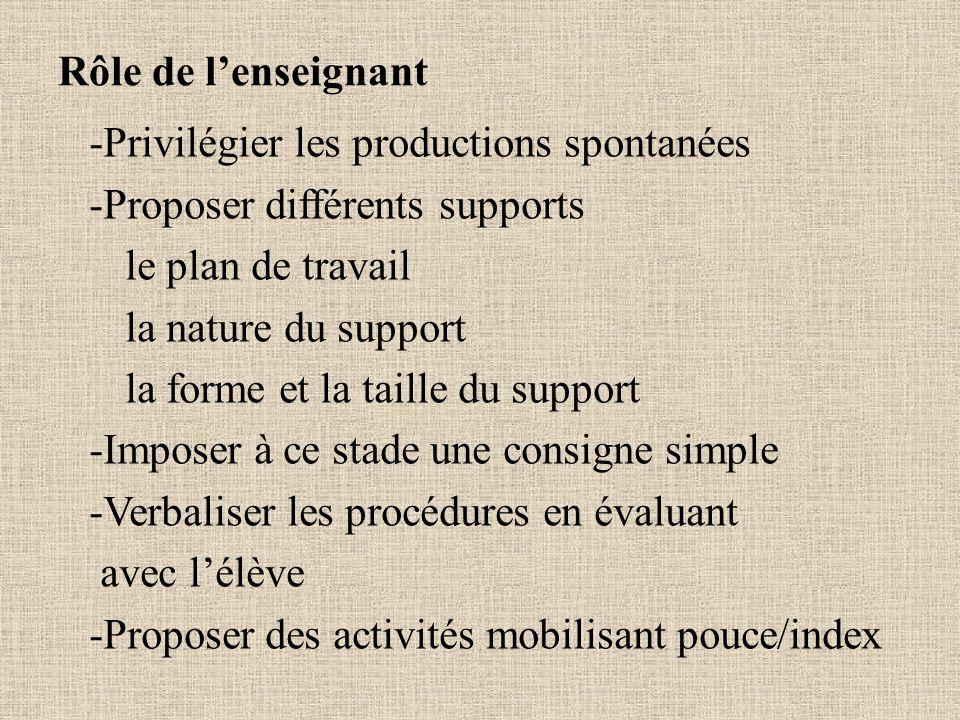 Rôle de lenseignant -Privilégier les productions spontanées -Proposer différents supports le plan de travail la nature du support la forme et la taill