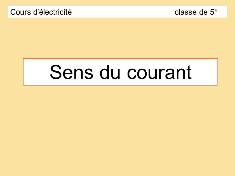 Lampe Pile + - Le circuit est fermé, le courant traverse le circuit, la lampe brille.