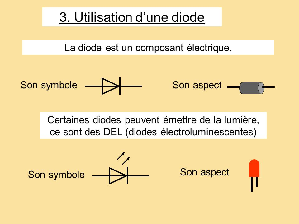 3. Utilisation dune diode La diode est un composant électrique. Son aspect Son symbole Certaines diodes peuvent émettre de la lumière, ce sont des DEL
