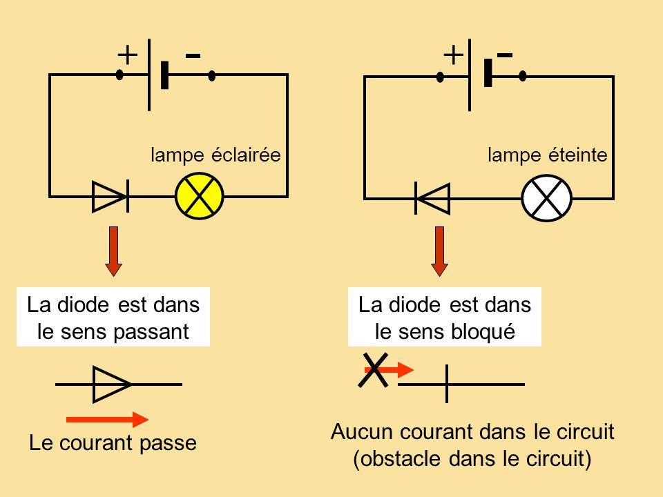 + lampe éteinte + lampe éclairée La diode est dans le sens passant La diode est dans le sens bloqué Le courant passe Aucun courant dans le circuit (ob