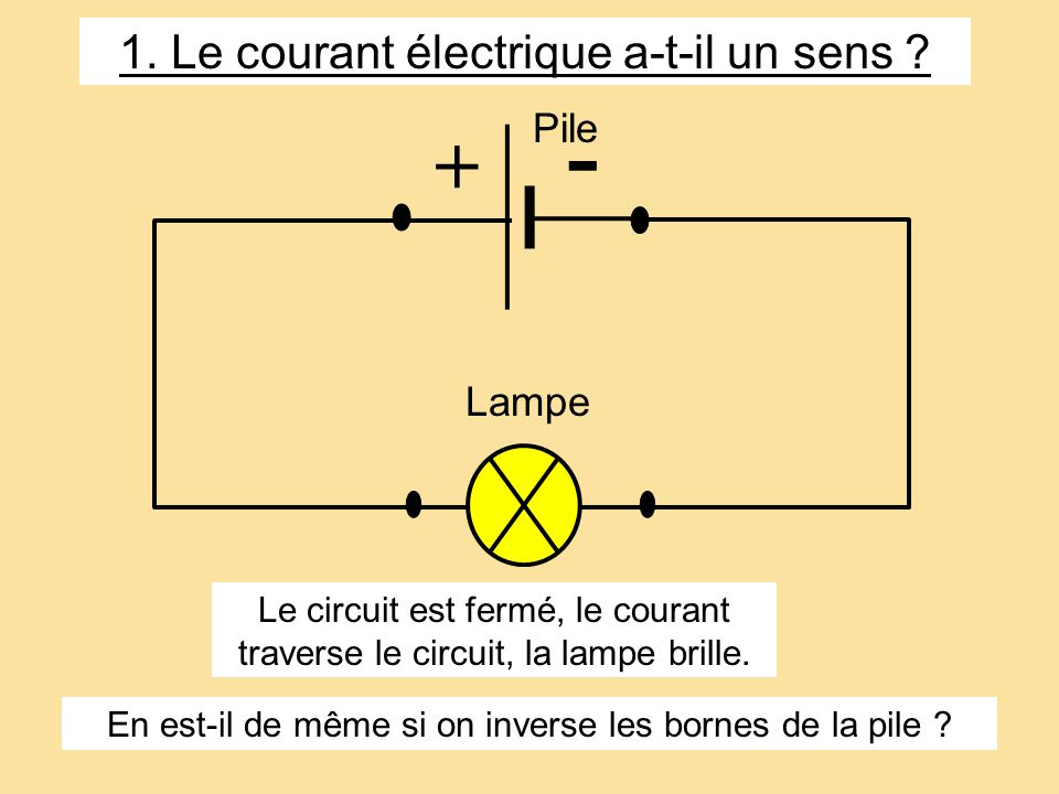 Lampe Pile + - Le circuit est fermé, le courant traverse le circuit, la lampe brille. En est-il de même si on inverse les bornes de la pile ? 1. Le co