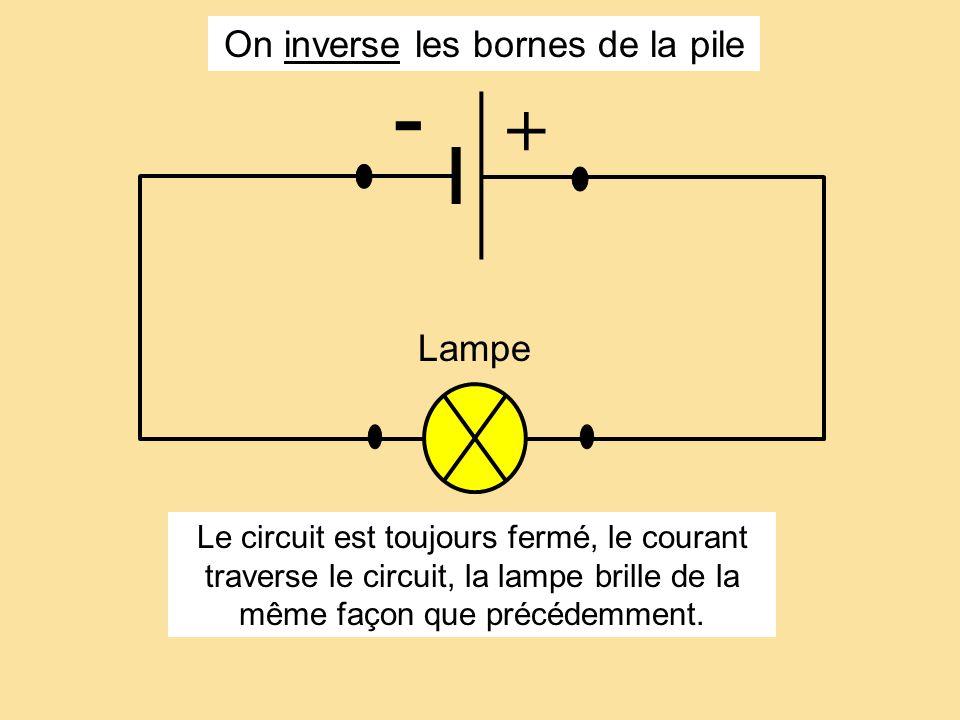 On inverse les bornes de la pile - + M Lampe Le circuit est toujours fermé, le courant traverse le circuit, la lampe brille de la même façon que précé