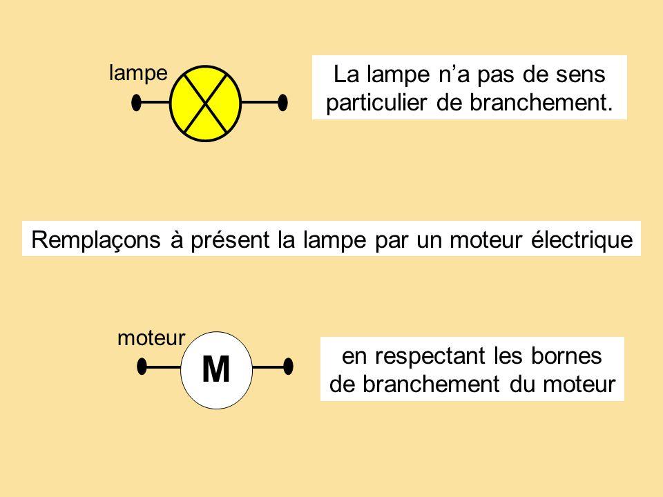 Remplaçons à présent la lampe par un moteur électrique M lampe moteur M en respectant les bornes de branchement du moteur La lampe na pas de sens part