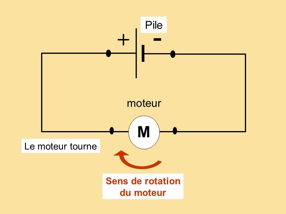 Sens de rotation du moteur Pile + - moteur M Le moteur tourne