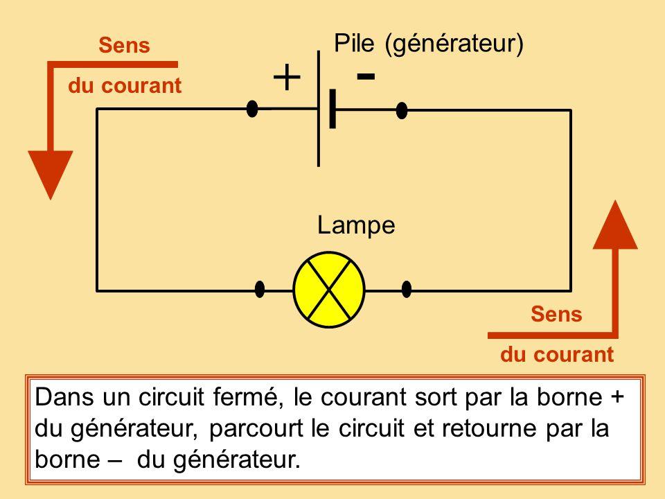 Sens du courant Lampe Pile (générateur) + - Sens du courant Dans un circuit fermé, le courant sort par la borne + du générateur, parcourt le circuit e