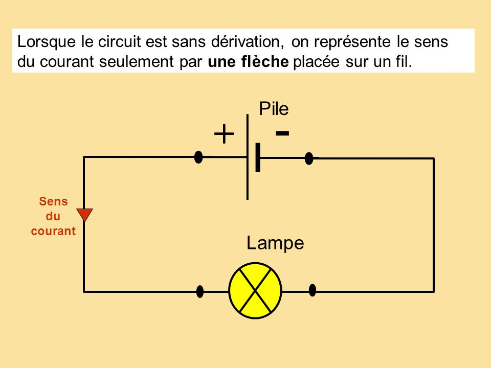 Sens du courant Lorsque le circuit est sans dérivation, on représente le sens du courant seulement par une flèche placée sur un fil. Lampe Pile + -