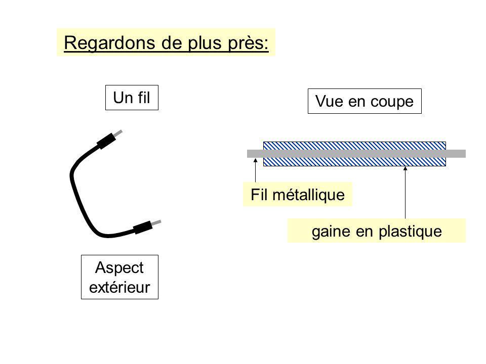Regardons de plus près: Fil métallique gaine en plastique Vue en coupeUn fil Aspect extérieur