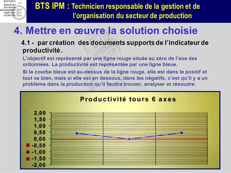BTS IPM : Technicien responsable de la gestion et de lorganisation du secteur de production Lobjectif est représenté par une ligne rouge située au zér
