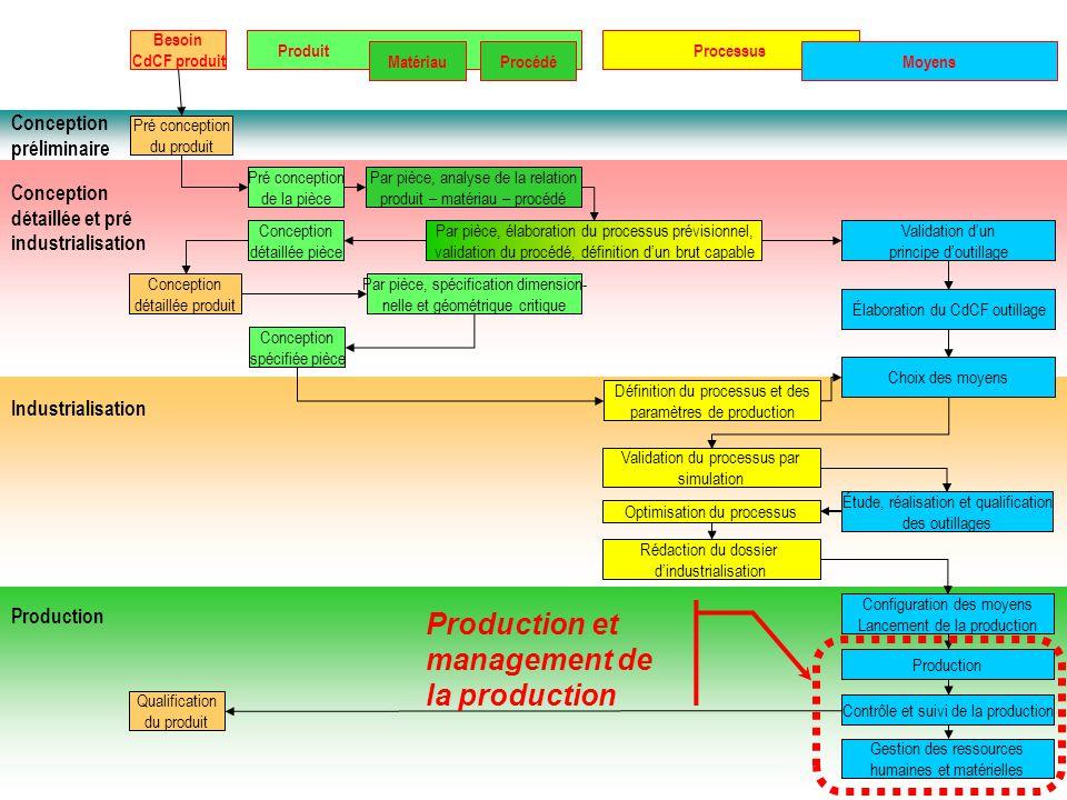 BTS IPM : Technicien responsable de la gestion et de lorganisation du secteur de production Conception préliminaire Conception détaillée et pré indust