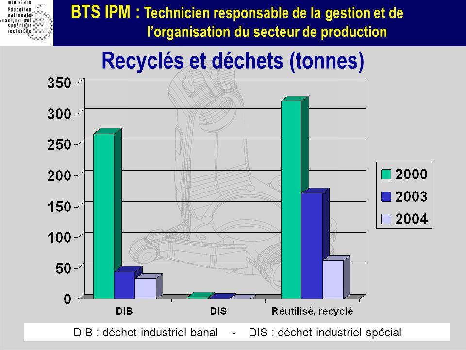 BTS IPM : Technicien responsable de la gestion et de lorganisation du secteur de production DIB : déchet industriel banal - DIS : déchet industriel sp