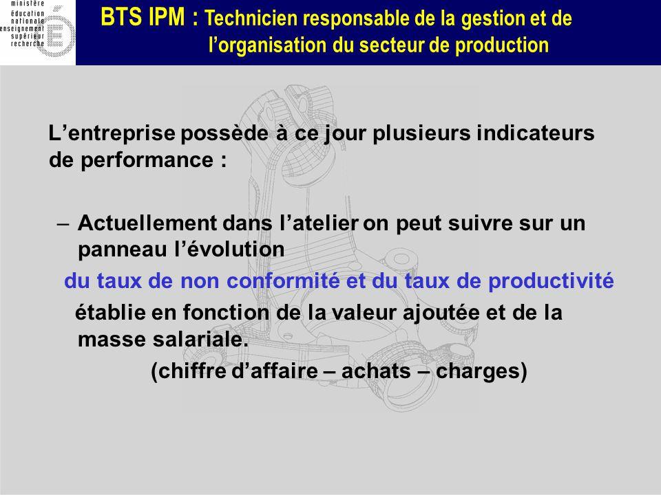 BTS IPM : Technicien responsable de la gestion et de lorganisation du secteur de production Lentreprise possède à ce jour plusieurs indicateurs de per