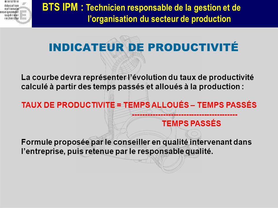 BTS IPM : Technicien responsable de la gestion et de lorganisation du secteur de production INDICATEUR DE PRODUCTIVITÉ La courbe devra représenter lév