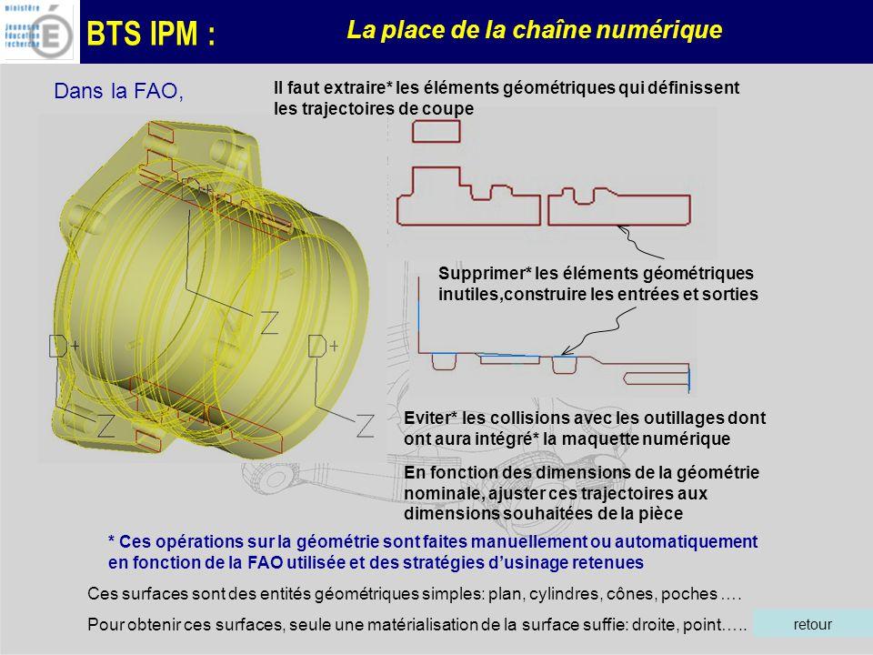 BTS IPM : La place de la chaîne numérique Il faut extraire* les éléments géométriques qui définissent les trajectoires de coupe Supprimer* les éléments géométriques inutiles,construire les entrées et sorties Dans la FAO, Ces surfaces sont des entités géométriques simples: plan, cylindres, cônes, poches ….