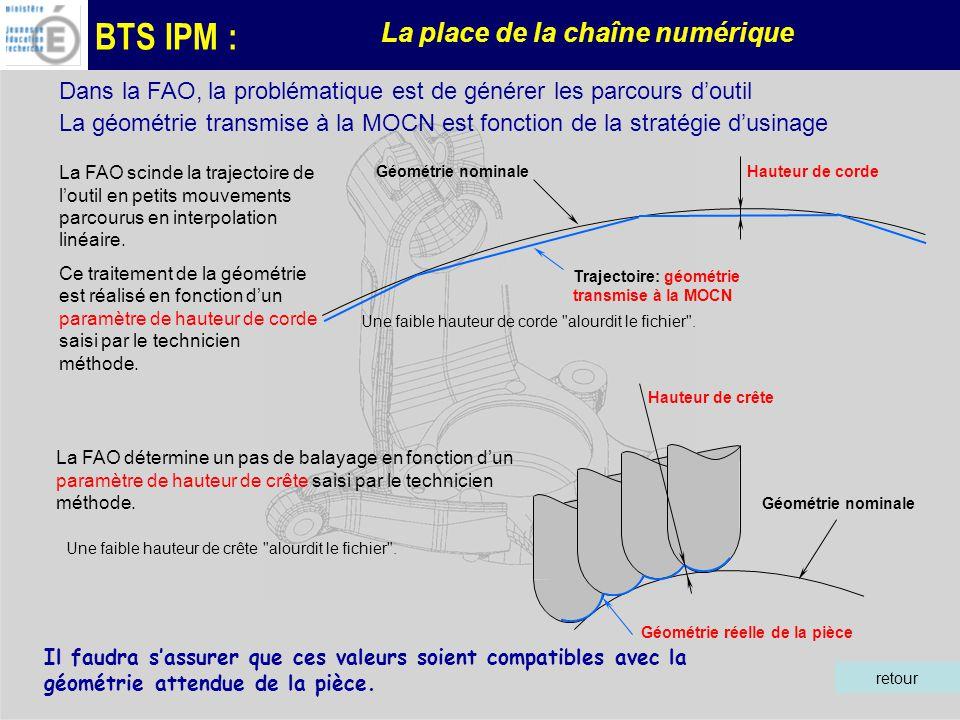 BTS IPM : La place de la chaîne numérique retour La géométrie transmise à la MOCN est fonction de la stratégie dusinage Dans la FAO, la problématique est de générer les parcours doutil Géométrie nominale Trajectoire: géométrie transmise à la MOCN La FAO scinde la trajectoire de loutil en petits mouvements parcourus en interpolation linéaire.