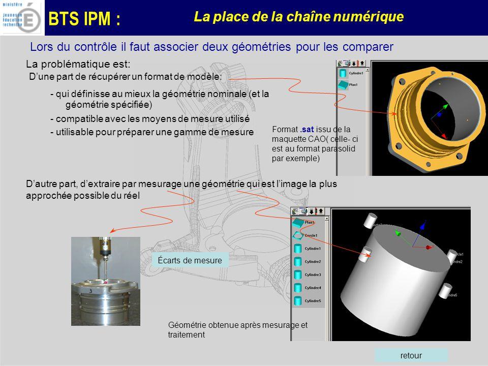 BTS IPM : La place de la chaîne numérique Lors du contrôle il faut associer deux géométries pour les comparer La problématique est: Dune part de récupérer un format de modèle: - qui définisse au mieux la géométrie nominale (et la géométrie spécifiée) - compatible avec les moyens de mesure utilisé - utilisable pour préparer une gamme de mesure Dautre part, dextraire par mesurage une géométrie qui est limage la plus approchée possible du réel Format.sat issu de la maquette CAO( celle- ci est au format parasolid par exemple) Géométrie obtenue après mesurage et traitement retour Écarts de mesure