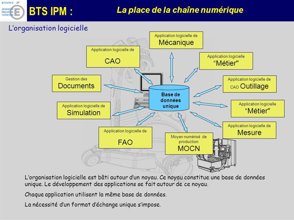 BTS IPM : La place de la chaîne numérique Lorganisation logicielle Lorganisation logicielle est bâti autour dun noyau.