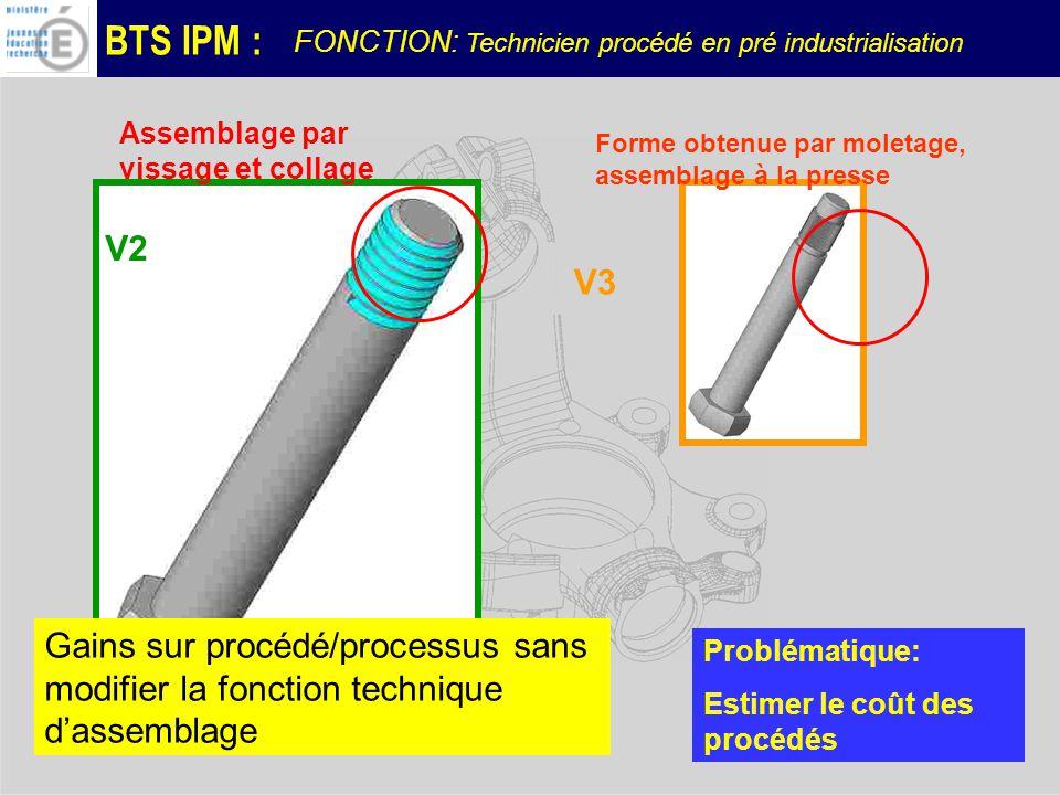 BTS IPM : Gains sur procédé/processus sans modifier la fonction technique dassemblage V3 V2 Forme obtenue par moletage, assemblage à la presse Assemblage par vissage et collage Problématique: Estimer le coût des procédés FONCTION: Technicien procédé en pré industrialisation