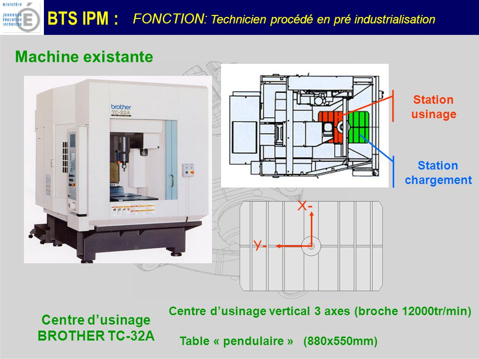 BTS IPM : Centre dusinage vertical 3 axes (broche 12000tr/min) Table « pendulaire » (880x550mm) X- Y- Station usinage Station chargement Centre dusina
