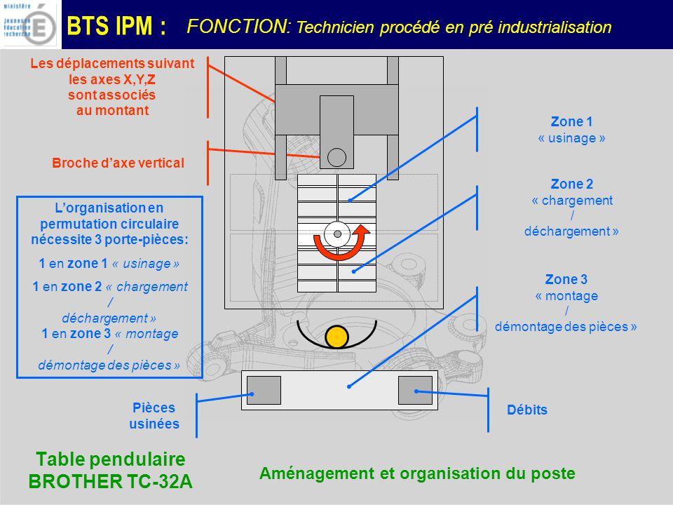 BTS IPM : Table pendulaire BROTHER TC-32A Aménagement et organisation du poste Les déplacements suivant les axes X,Y,Z sont associés au montant Broche daxe vertical Pièces usinées Débits Zone 3 « montage / démontage des pièces » Lorganisation en permutation circulaire nécessite 3 porte-pièces: 1 en zone 1 « usinage » 1 en zone 2 « chargement / déchargement » 1 en zone 3 « montage / démontage des pièces » Zone 2 « chargement / déchargement » Zone 1 « usinage » FONCTION: Technicien procédé en pré industrialisation