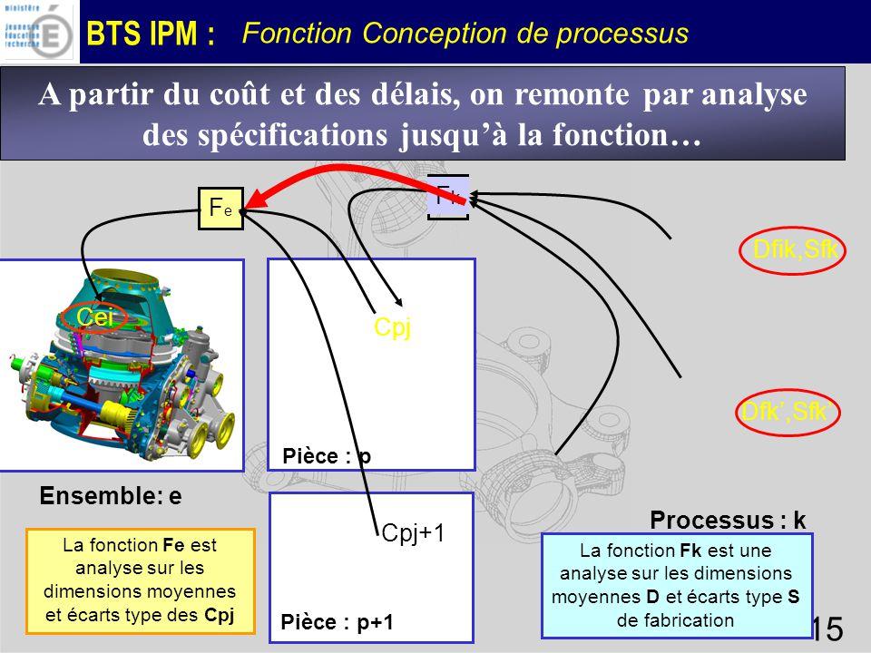 BTS IPM : Fonction Conception de processus 15 A partir du coût et des délais, on remonte par analyse des spécifications jusquà la fonction… Pièce : p+