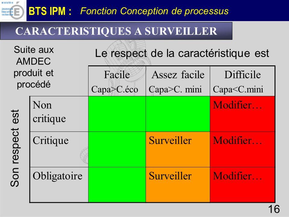 BTS IPM : Fonction Conception de processus 16 Facile Capa>C.éco Assez facile Capa>C. mini Difficile Capa<C.mini Non critique Modifier… CritiqueSurveil