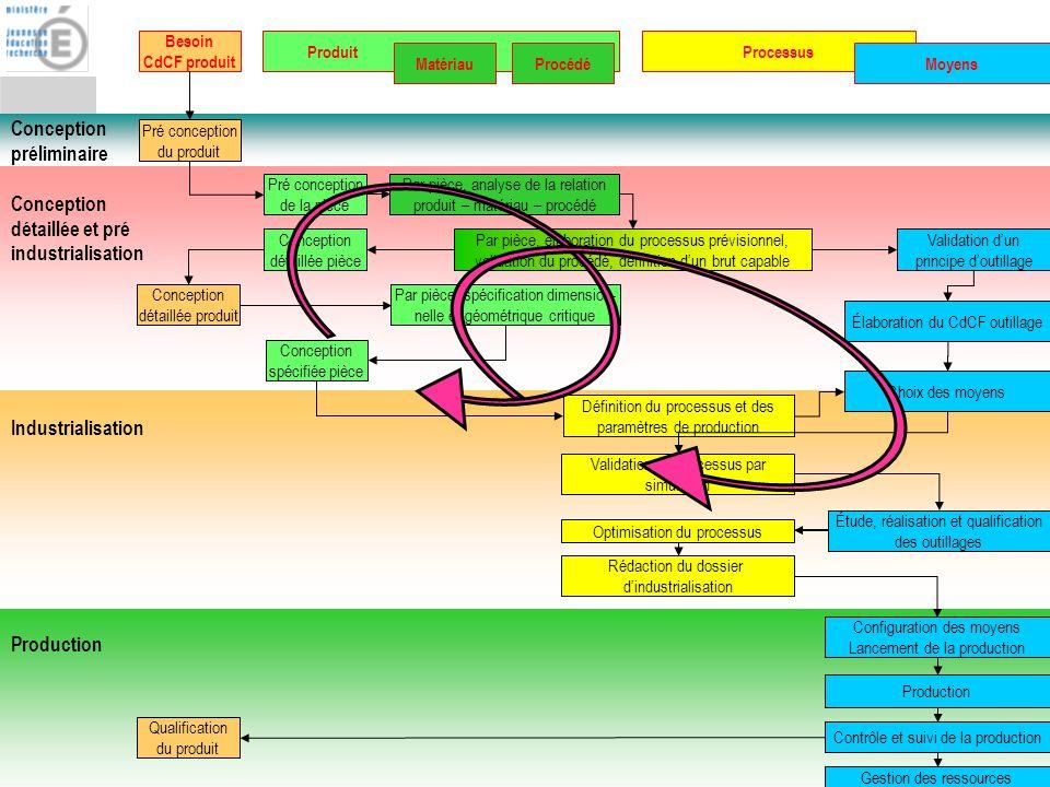 BTS IPM : Fonction Conception de processus 19 Conception préliminaire Conception détaillée et pré industrialisation Industrialisation Production Besoi