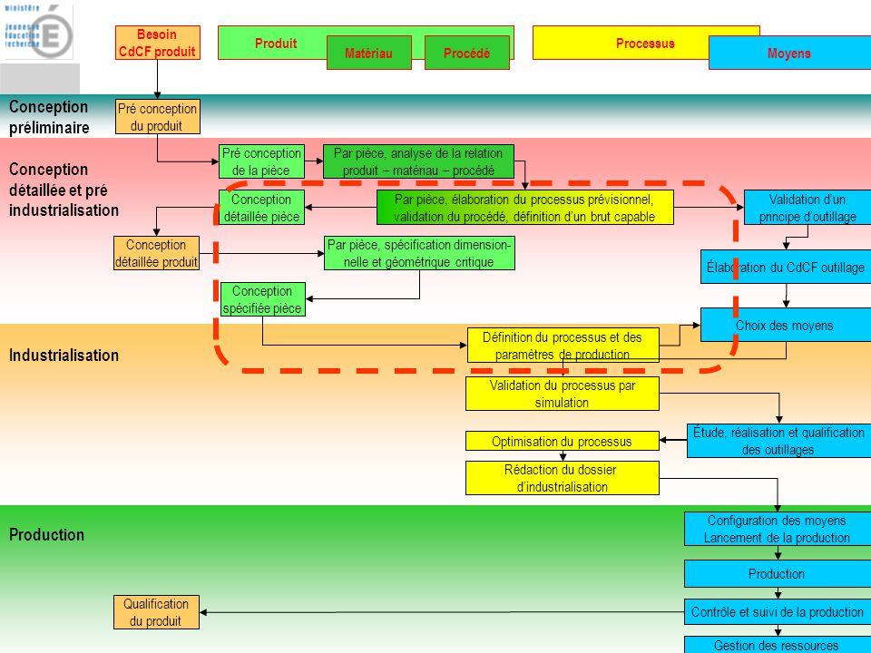 BTS IPM : Fonction Conception de processus 2 Conception préliminaire Conception détaillée et pré industrialisation Industrialisation Production Besoin