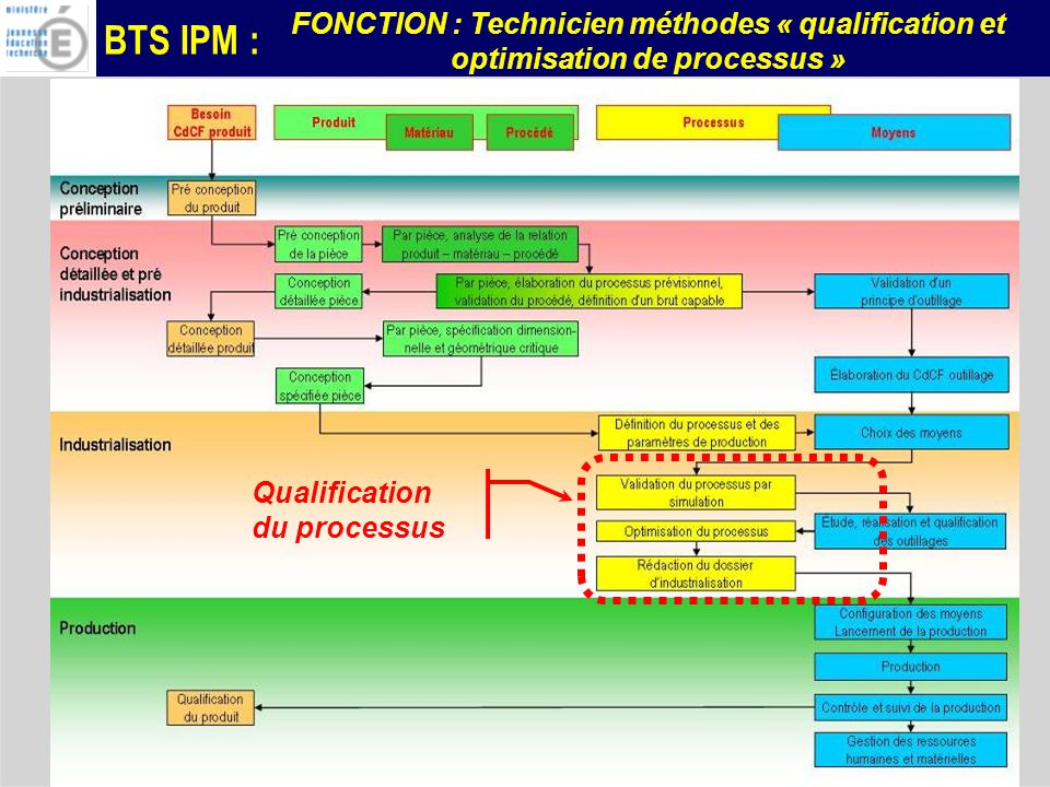 BTS IPM : FONCTION : Technicien méthodes « qualification et optimisation de processus » AUTRES EXEMPLES :