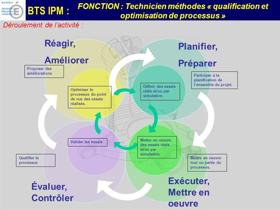 BTS IPM : FONCTION : Technicien méthodes « qualification et optimisation de processus » Déroulement de lactivité : Planifier, Préparer Exécuter, Mettre en oeuvre Évaluer, Contrôler Réagir, Améliorer Participer à la planification de lensemble du projet.
