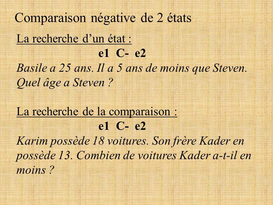 Comparaison négative de 2 états La recherche dun état : e1 C- e2 Basile a 25 ans. Il a 5 ans de moins que Steven. Quel âge a Steven ? La recherche de