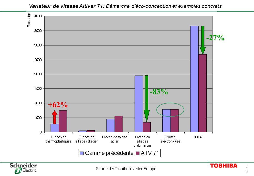 Schneider Toshiba Inverter Europe 1414 Variateur de vitesse Altivar 71: Démarche déco-conception et exemples concrets MATIERES PREMIERES (1/2) Évoluti