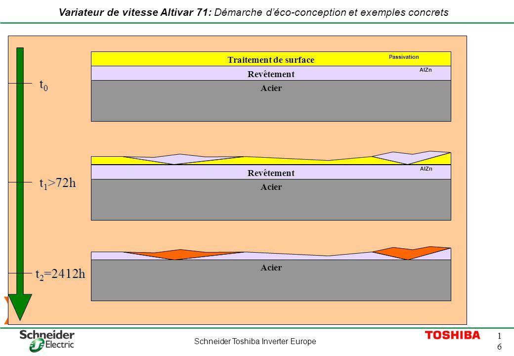Schneider Toshiba Inverter Europe 1616 Variateur de vitesse Altivar 71: Démarche déco-conception et exemples concrets D. Gains environnementaux MATIER