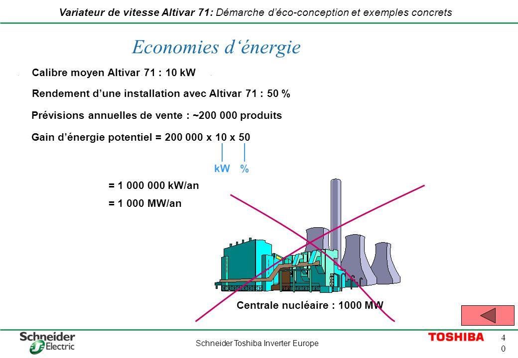 Schneider Toshiba Inverter Europe 4040 Variateur de vitesse Altivar 71: Démarche déco-conception et exemples concrets Economies dénergie = 1 000 000 k