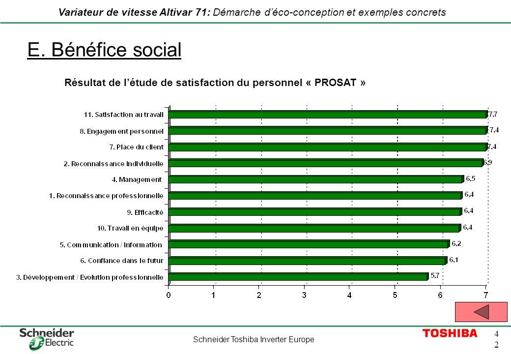 Schneider Toshiba Inverter Europe 4242 Variateur de vitesse Altivar 71: Démarche déco-conception et exemples concrets E. Bénéfice social Résultat de l