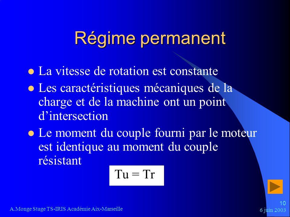 6 juin 2003 A.Monge Stage TS-IRIS Académie Aix-Marseille 10 Régime permanent La vitesse de rotation est constante Les caractéristiques mécaniques de l
