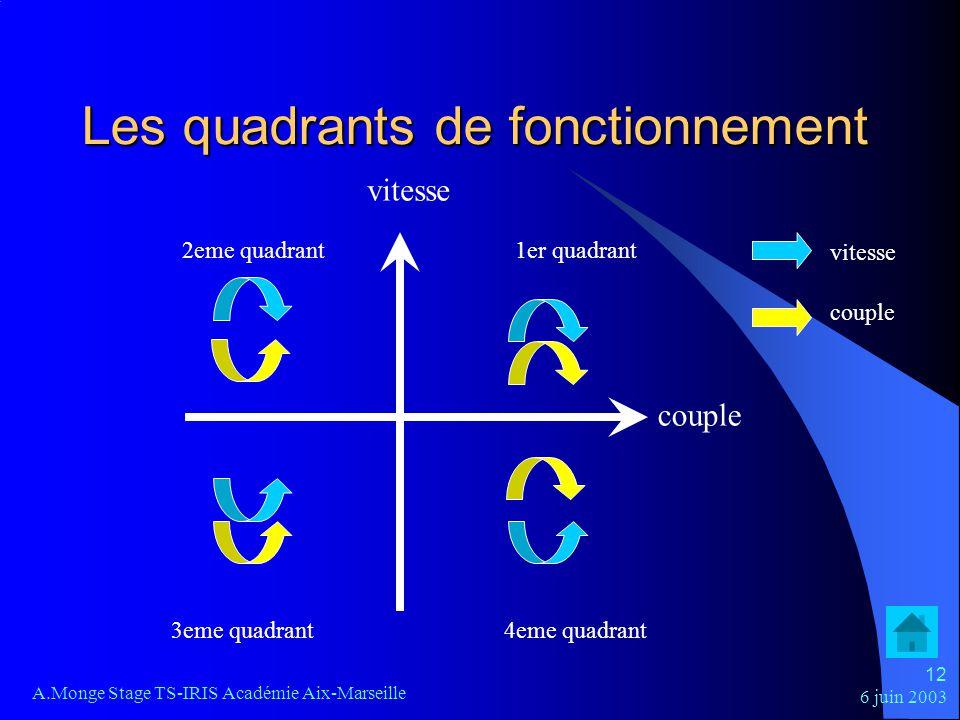 6 juin 2003 A.Monge Stage TS-IRIS Académie Aix-Marseille 12 Les quadrants de fonctionnement couple vitesse 1er quadrant2eme quadrant 3eme quadrant4eme